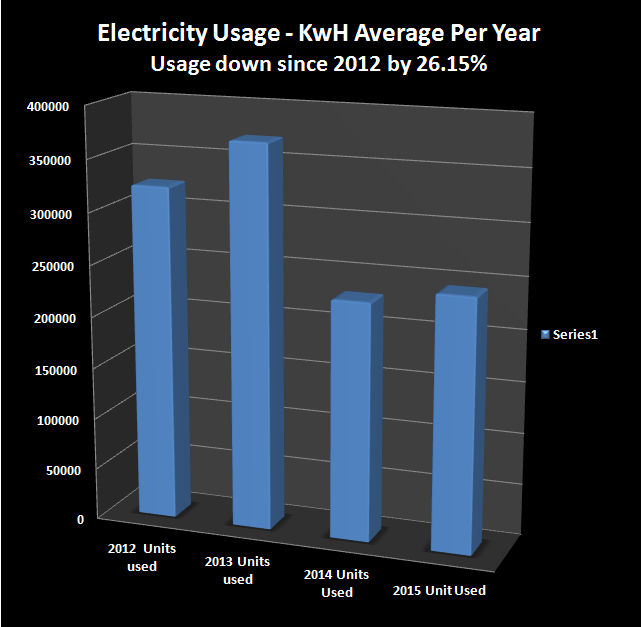 electricity-chart